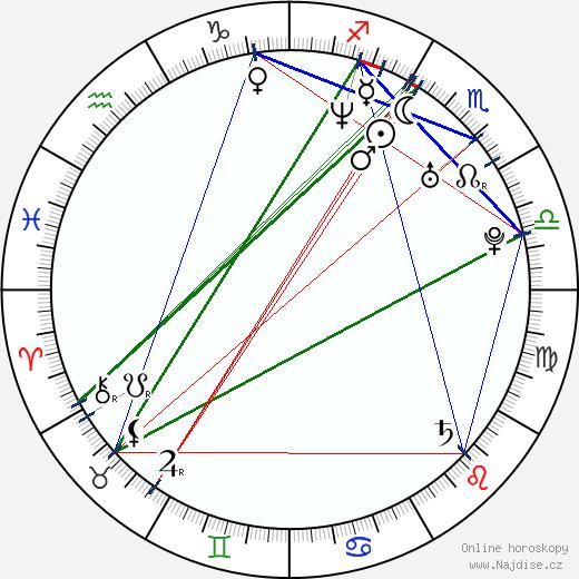 Vilém Dubnička wikipedie wiki 2019, 2020 horoskop