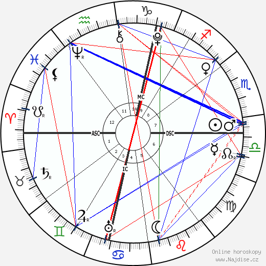 Vilém I. Dobyvatel wikipedie wiki 2019, 2020 horoskop