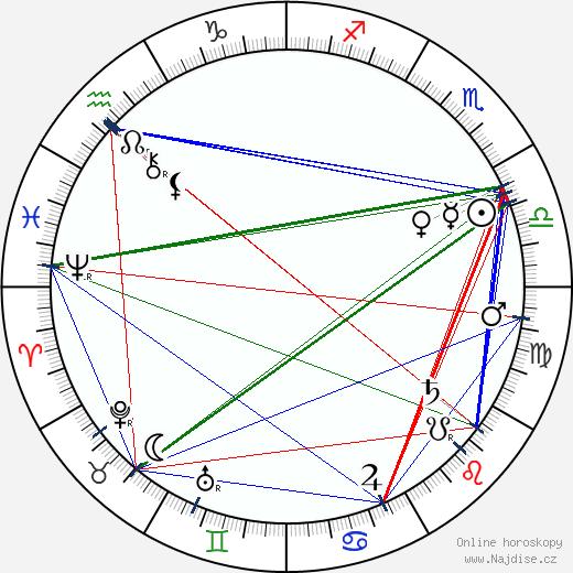 Vilém Weiss wikipedie wiki 2019, 2020 horoskop