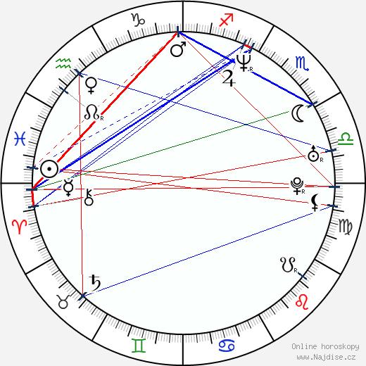 Viliam Gutray wikipedie wiki 2018, 2019 horoskop
