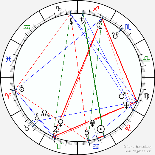 Viliam Hodoň wikipedie wiki 2018, 2019 horoskop