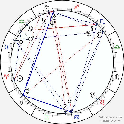 Ville Larinto wikipedie wiki 2018, 2019 horoskop