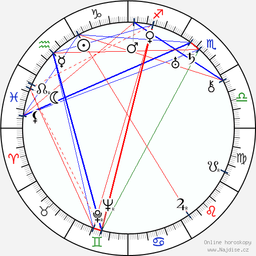 Ville Ritola wikipedie wiki 2019, 2020 horoskop