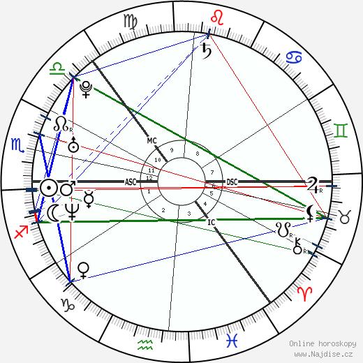 Ville Valo wikipedie wiki 2020, 2021 horoskop