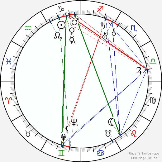 Vilma Bánky wikipedie wiki 2018, 2019 horoskop