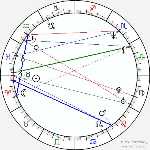 Vilma Cibulková wikipedie wiki 2019, 2020 horoskop