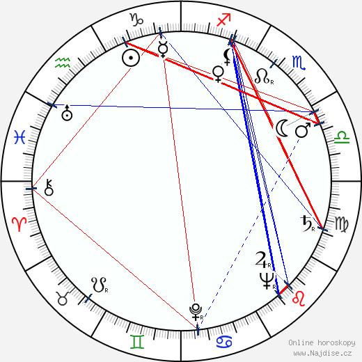 Vilma Madaras wikipedie wiki 2017, 2018 horoskop