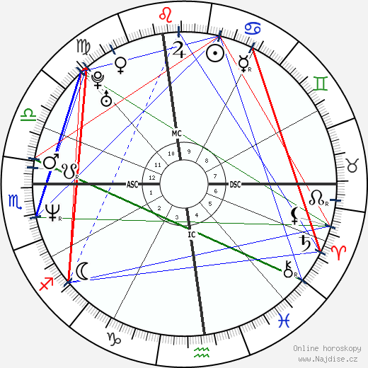 Vin Diesel wikipedie wiki 2019, 2020 horoskop