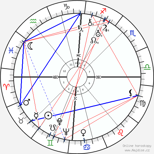 Vina Bovy wikipedie wiki 2017, 2018 horoskop