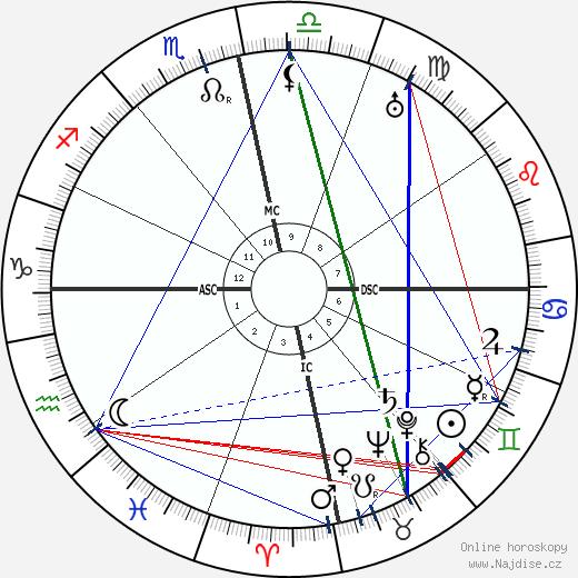 Vinayak Damodar Savarkar wikipedie wiki 2019, 2020 horoskop