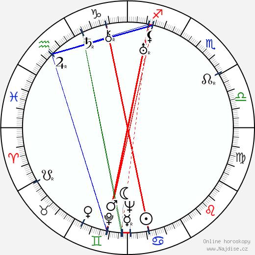 Vince Barnett wikipedie wiki 2017, 2018 horoskop