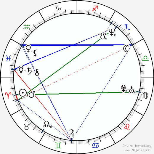 Vince Flynn wikipedie wiki 2019, 2020 horoskop