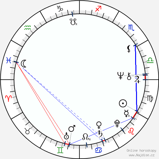 Vince McMahon wikipedie wiki 2019, 2020 horoskop