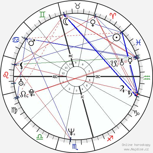 Vince Sorrenti wikipedie wiki 2018, 2019 horoskop