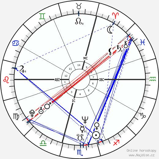Vincent Cassel wikipedie wiki 2017, 2018 horoskop