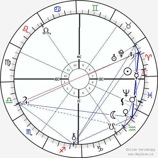 Vincent D'Indy wikipedie wiki 2019, 2020 horoskop