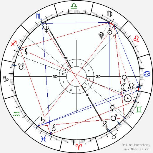 Vincent Perez wikipedie wiki 2020, 2021 horoskop