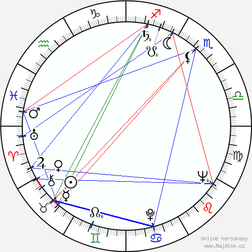 Vincent Rosinec wikipedie wiki 2020, 2021 horoskop