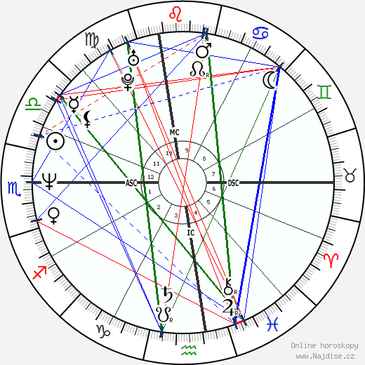Vincent Spano wikipedie wiki 2019, 2020 horoskop