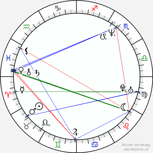 Vincent Ventresca wikipedie wiki 2019, 2020 horoskop