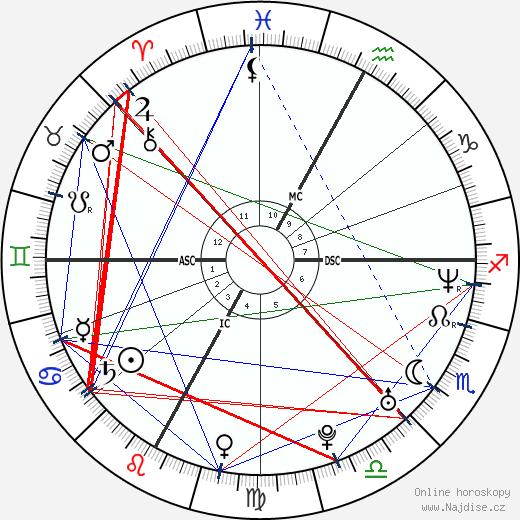Vincent Vittoz wikipedie wiki 2020, 2021 horoskop