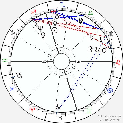 Vincenzo Iaquinta wikipedie wiki 2018, 2019 horoskop