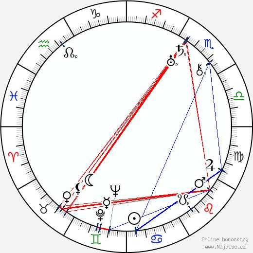 Viola Dana wikipedie wiki 2017, 2018 horoskop