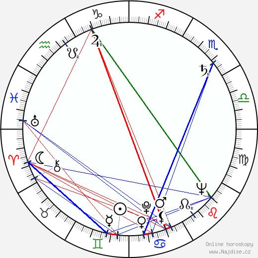Viola Zinková wikipedie wiki 2020, 2021 horoskop