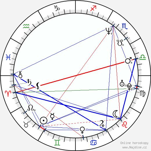 Virgil Widrich wikipedie wiki 2018, 2019 horoskop