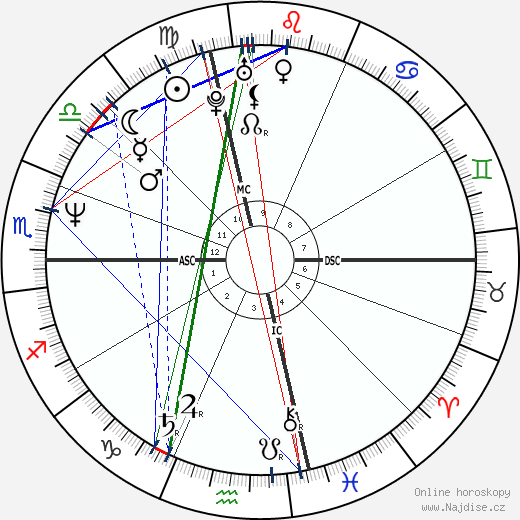 Virginia Madsen wikipedie wiki 2017, 2018 horoskop