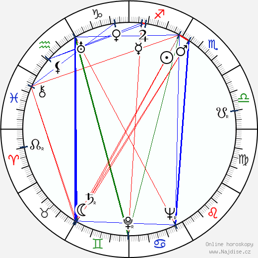 Virginia Manzano wikipedie wiki 2018, 2019 horoskop
