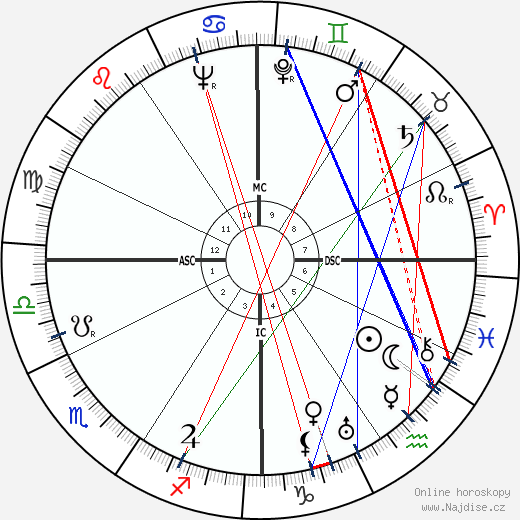 Virginia Sorensen wikipedie wiki 2020, 2021 horoskop