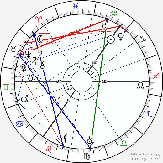 Virginia Woolf wikipedie wiki 2020, 2021 horoskop