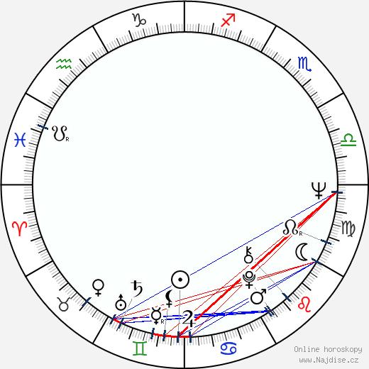 Vít Olmer wikipedie wiki 2020, 2021 horoskop