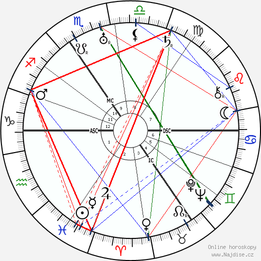 Vita Sackville-West wikipedie wiki 2018, 2019 horoskop