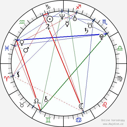 Vitali Trubila wikipedie wiki 2019, 2020 horoskop