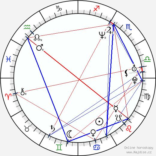 Vitalij Kličko wikipedie wiki 2019, 2020 horoskop