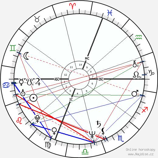 Vitas Gerulaitis wikipedie wiki 2018, 2019 horoskop