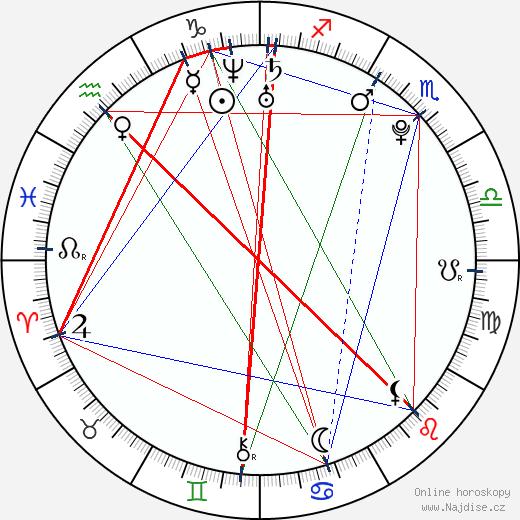 Vítek Ulrich wikipedie wiki 2019, 2020 horoskop