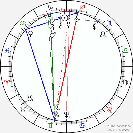 Vítězslav Boček wikipedie wiki 2020, 2021 horoskop