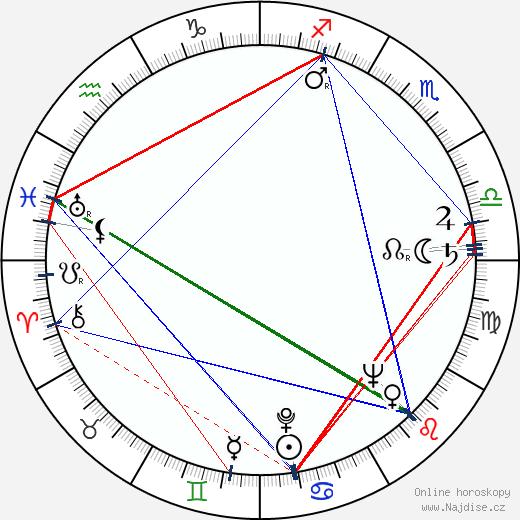 Vítězslav Černý wikipedie wiki 2020, 2021 horoskop