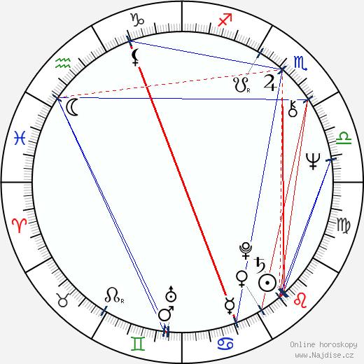 Vítězslav Jandák wikipedie wiki 2019, 2020 horoskop