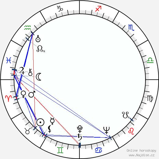 Vítězslav Vejražka wikipedie wiki 2020, 2021 horoskop