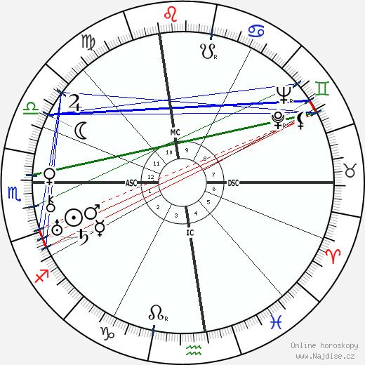 Vito Genovese wikipedie wiki 2019, 2020 horoskop