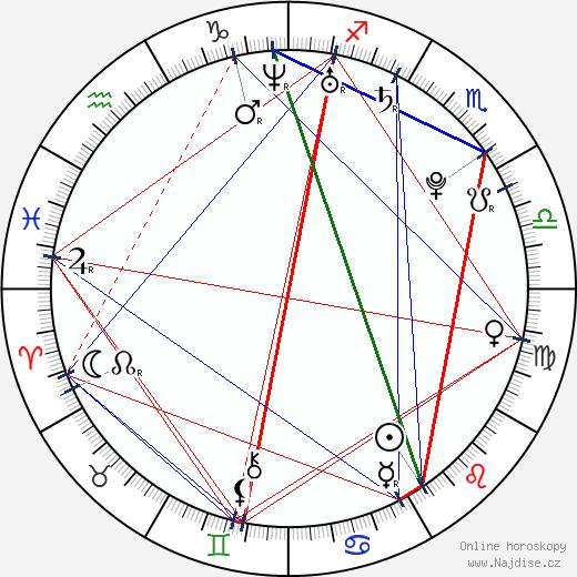 Vito Schnabel wikipedie wiki 2020, 2021 horoskop