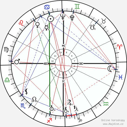 Vittorio De Sica wikipedie wiki 2017, 2018 horoskop