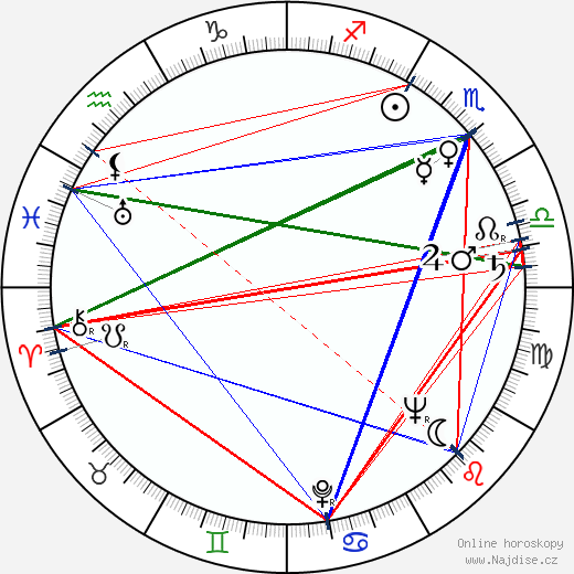 Vivian Blaine wikipedie wiki 2019, 2020 horoskop