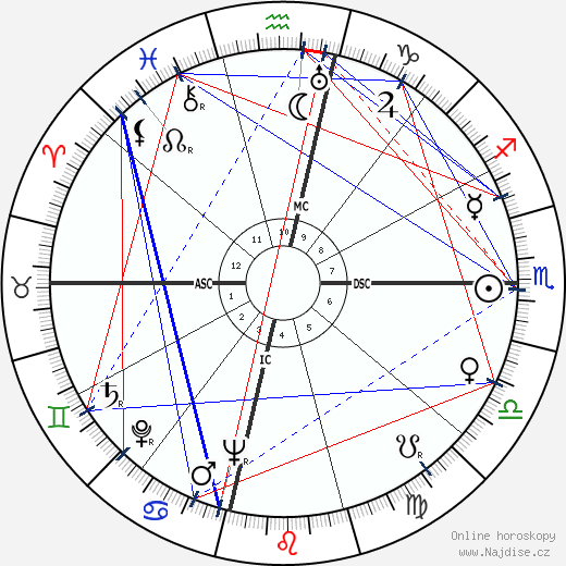 Vivien Leigh wikipedie wiki 2020, 2021 horoskop
