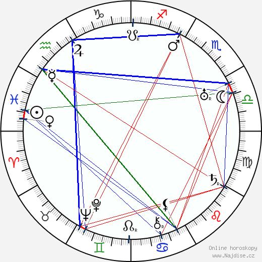 Vjačeslav Michajlovič Molotov wikipedie wiki 2018, 2019 horoskop