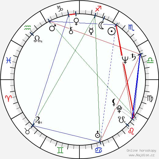 Vlad Radescu wikipedie wiki 2019, 2020 horoskop